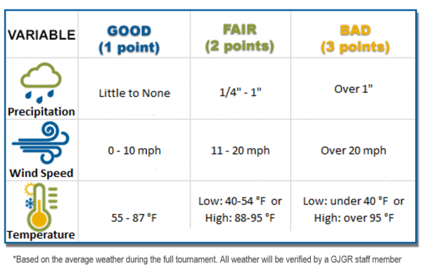 Global Junior Golf Rankings Weather Calulation